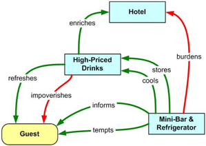 Function mapping of hotel mini bars - function mapping helps structured innovation