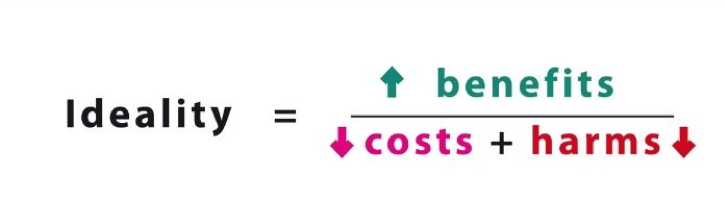 ideality = benefits / (costs+harms) -  the ideal outcome guides structured innovation.